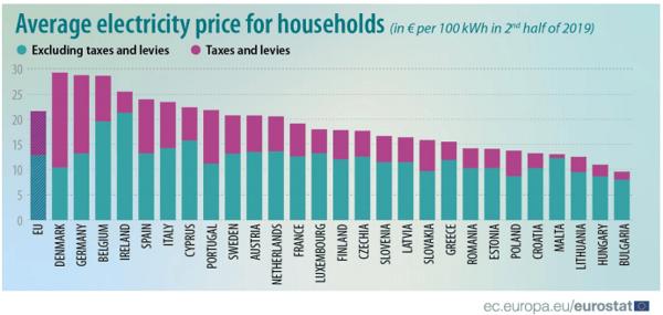 Prezzo medio energia elettrica per uso domestico