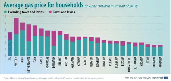 Prezzo medio gas uso domestico