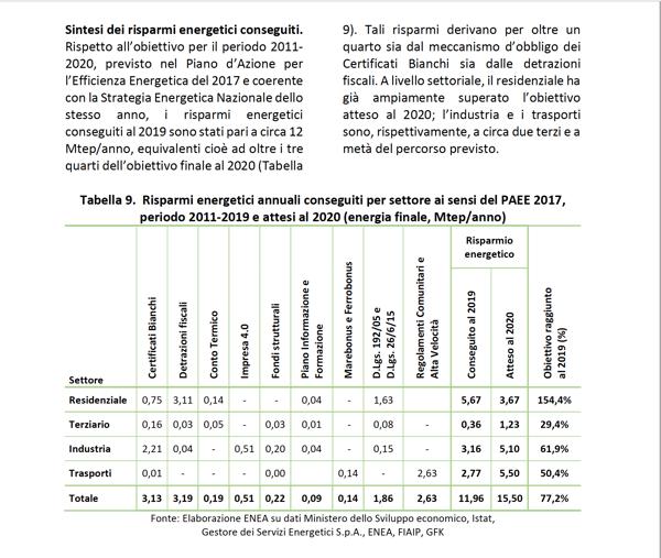 risparmi energetici per settore 2011-2019