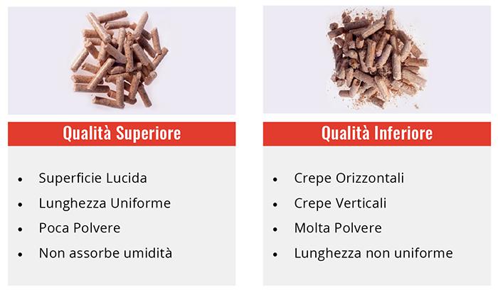 qualità del pellet