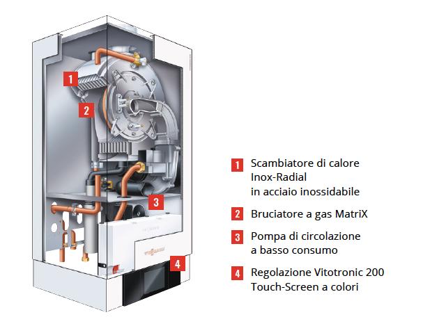 caldaia a condensazione struttura interna