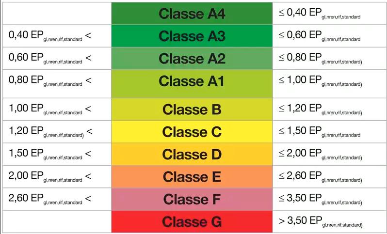 Come riscaldare al meglio una casa in classe energetica f - Classe energetica casa g ...