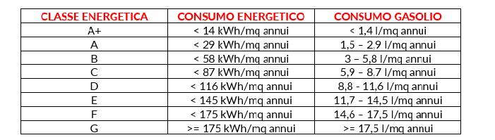 Come riscaldare una casa in classe energetica G.png