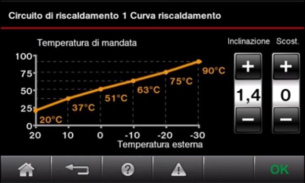 energy_cockpit_curva_riscaldamento