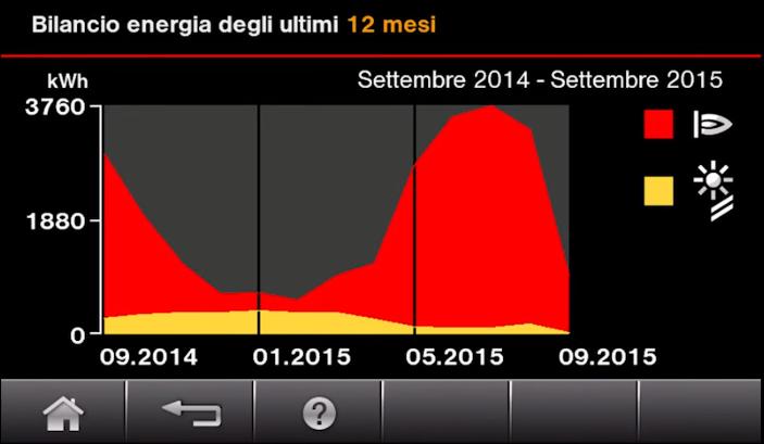 energy_cockpit_grafico_dati.png