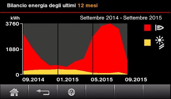 energy_cockpit_grafico_dati