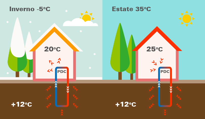 Pompa di calore Geotermica come funziona.png
