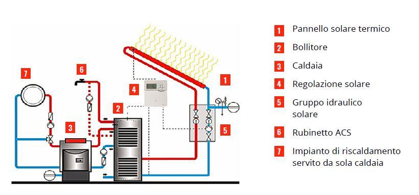 schema_impianto_solare_termico.jpg