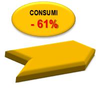 -61% Consumi
