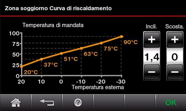 Curva riscaldamento