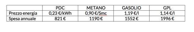tabella convenienza pompa di calore