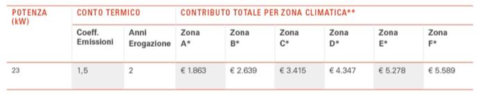 tabella1-conto-termico