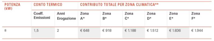 tabella2-conto-termico