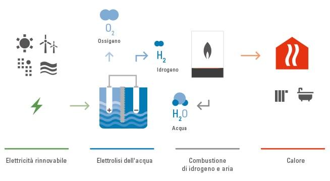 riscaldamento-idrogeno