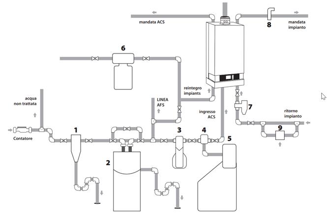 schema-installazione-addolcitore-caldaia